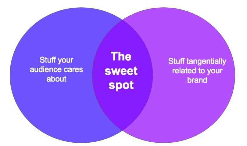 content-brand-consumer